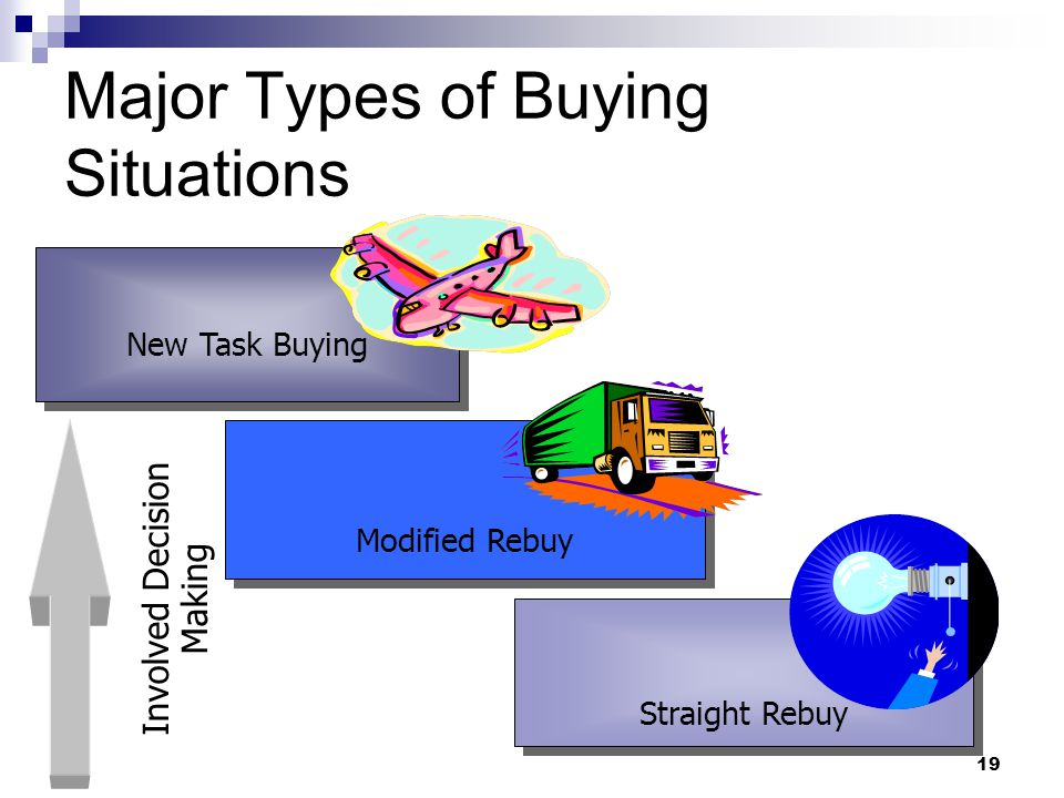 Major Types of Buying Situations
