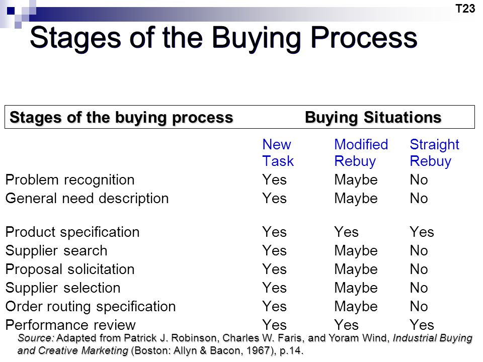 Stages of the Buying Process
