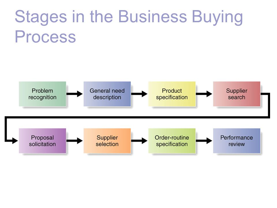Stages in the Business Buying Process
