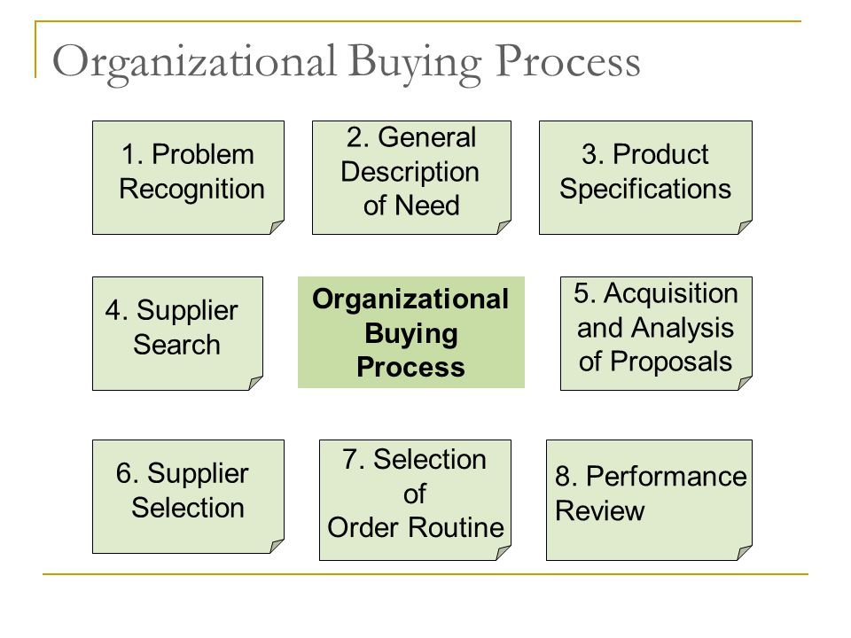 Organizational Buying Process