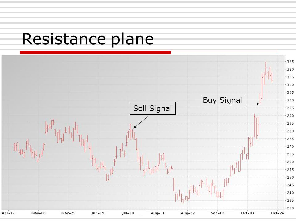 Resistance plane Buy Signal Sell Signal