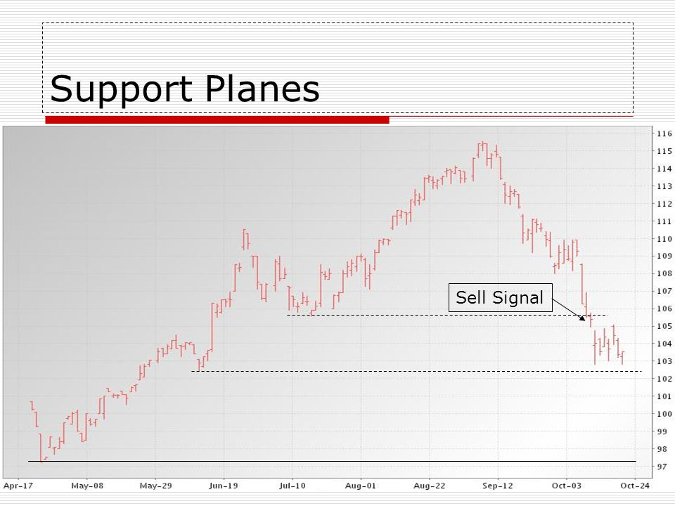 Support Planes Sell Signal