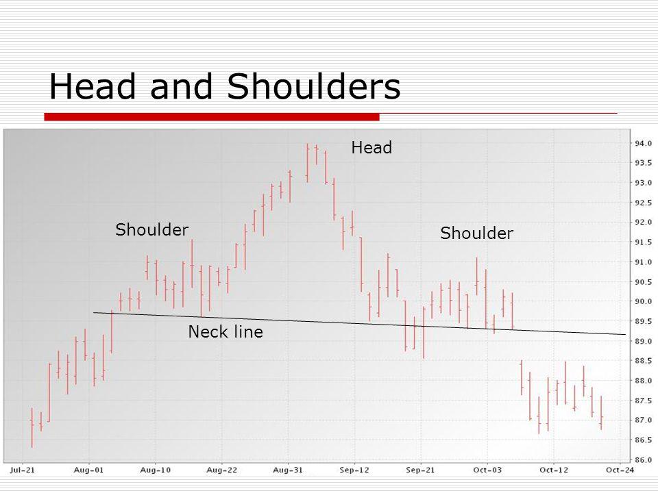 Head and Shoulders Head Shoulder Shoulder Neck line
