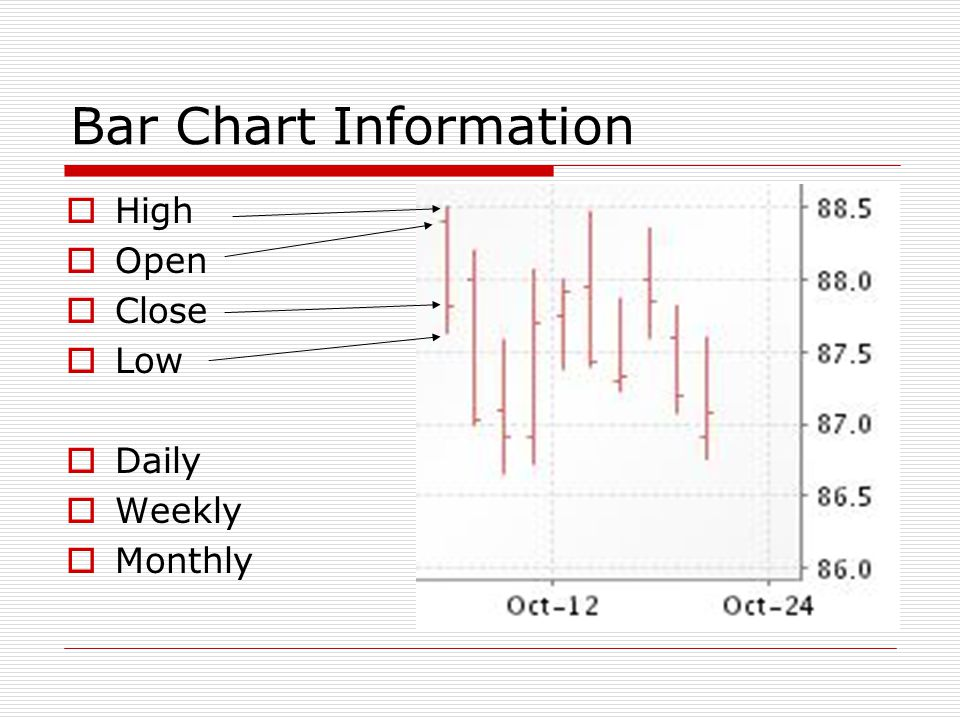 Bar Chart Information High Open Close Low Daily Weekly Monthly
