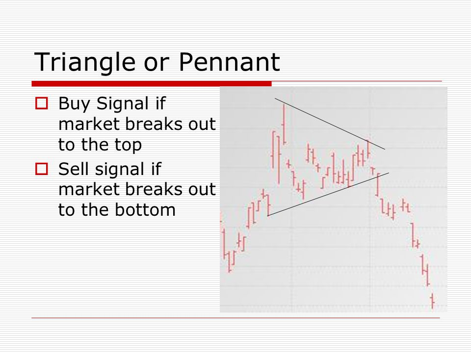 Triangle or Pennant Buy Signal if market breaks out to the top