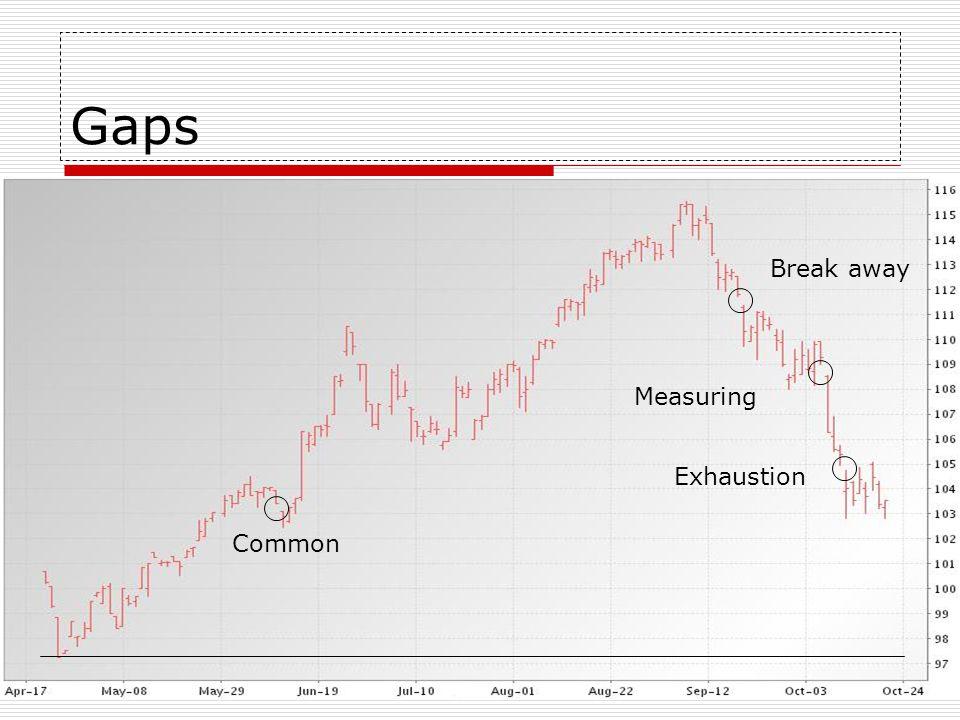 Gaps Break away Measuring Exhaustion Common