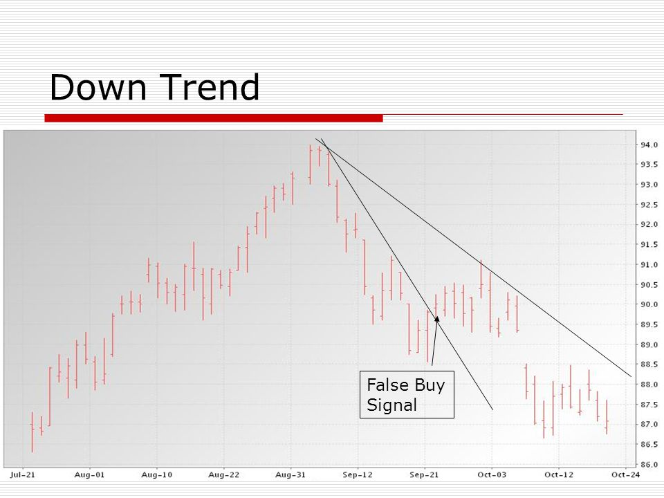 Down Trend False Buy Signal
