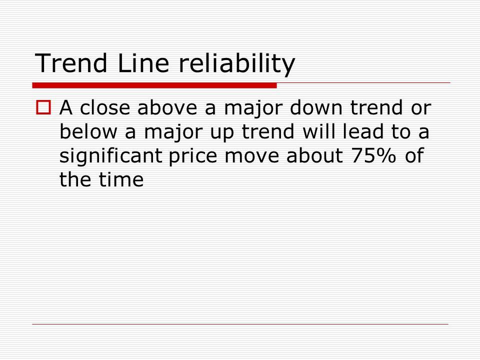 Trend Line reliability
