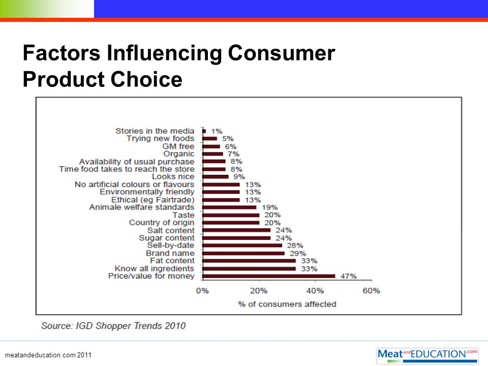 Factors Influencing Consumer Product Choice