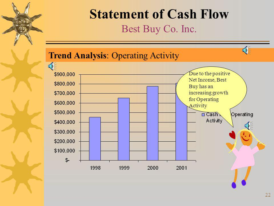 Statement of Cash Flow Best Buy Co. Inc.