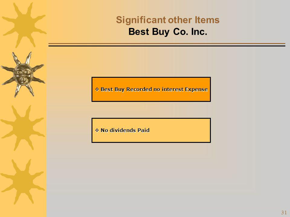 Significant other Items Best Buy Co. Inc.