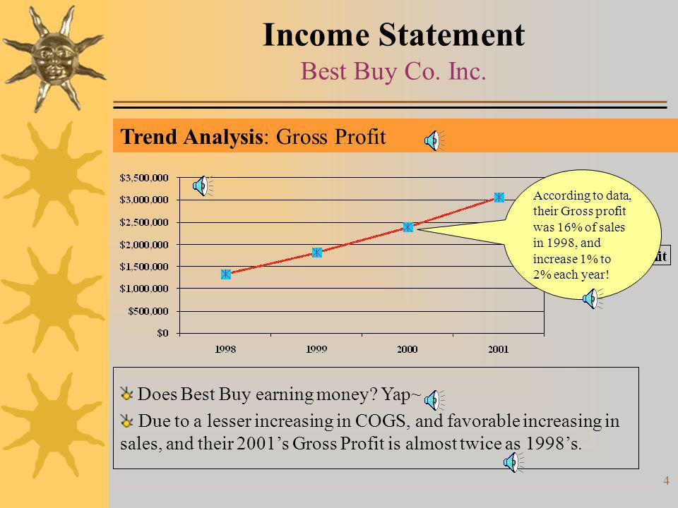 Income Statement Best Buy Co. Inc.