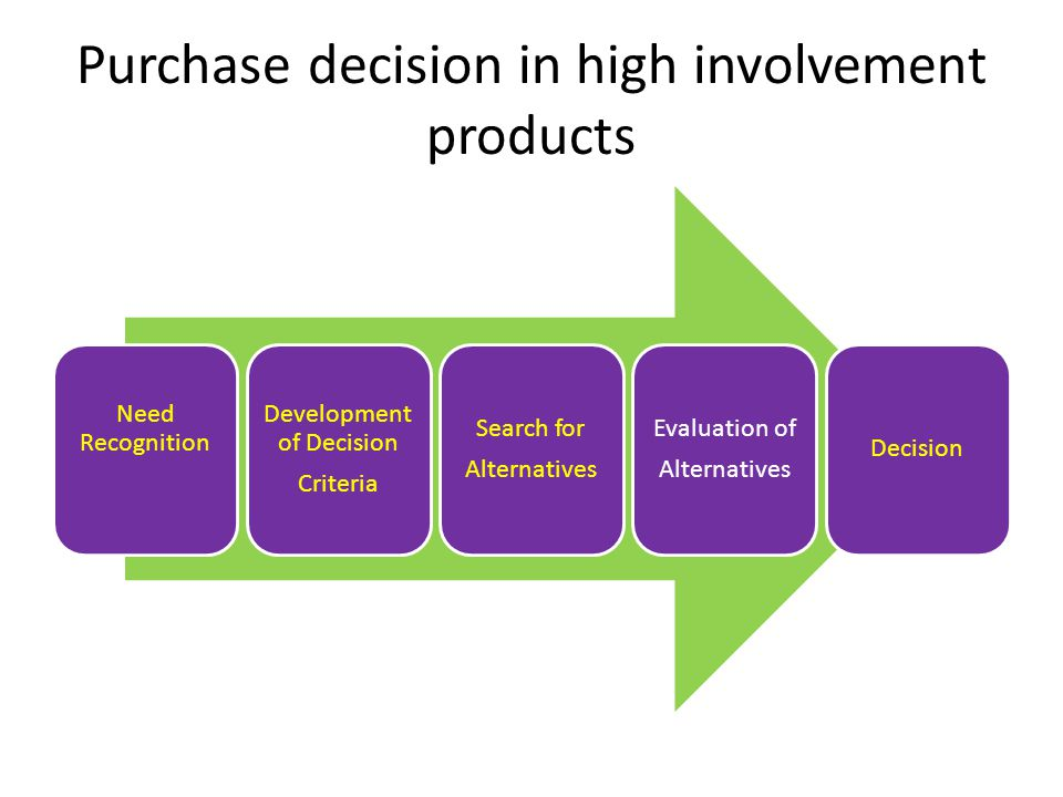 Purchase decision in high involvement products