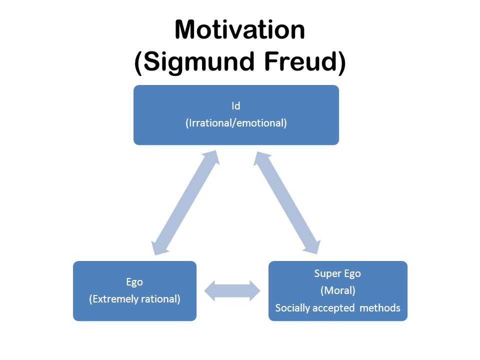 Motivation (Sigmund Freud)