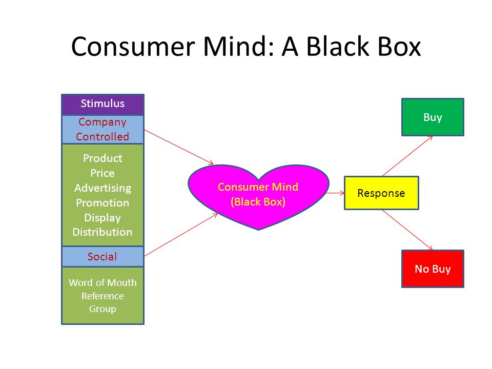 Consumer Mind: A Black Box