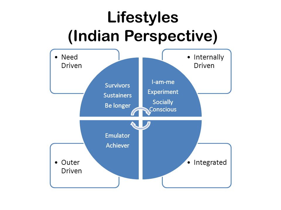Lifestyles (Indian Perspective)