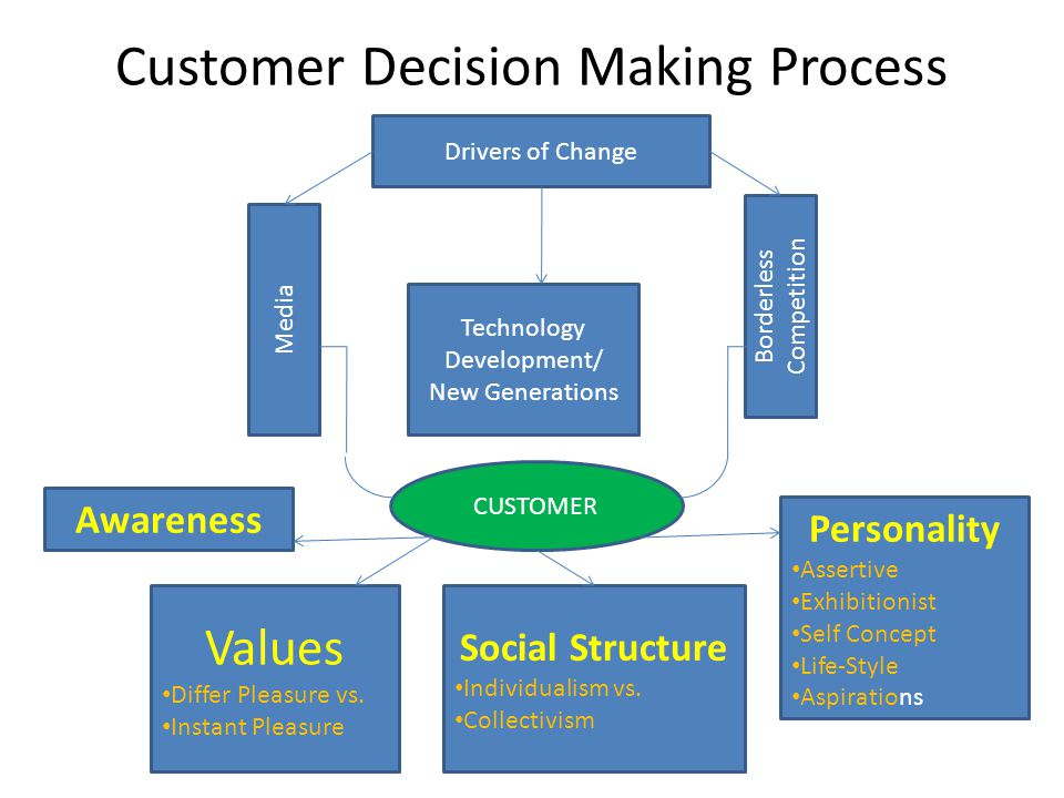 Customer Decision Making Process
