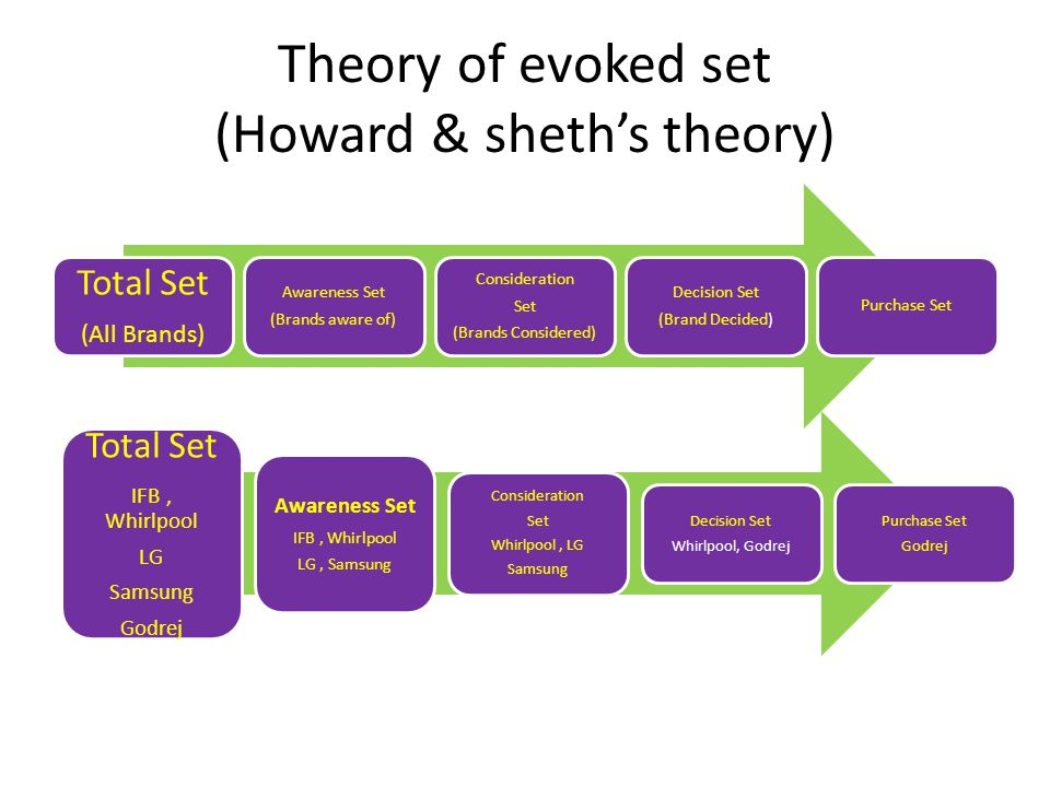 Theory of evoked set (Howard & sheth's theory)