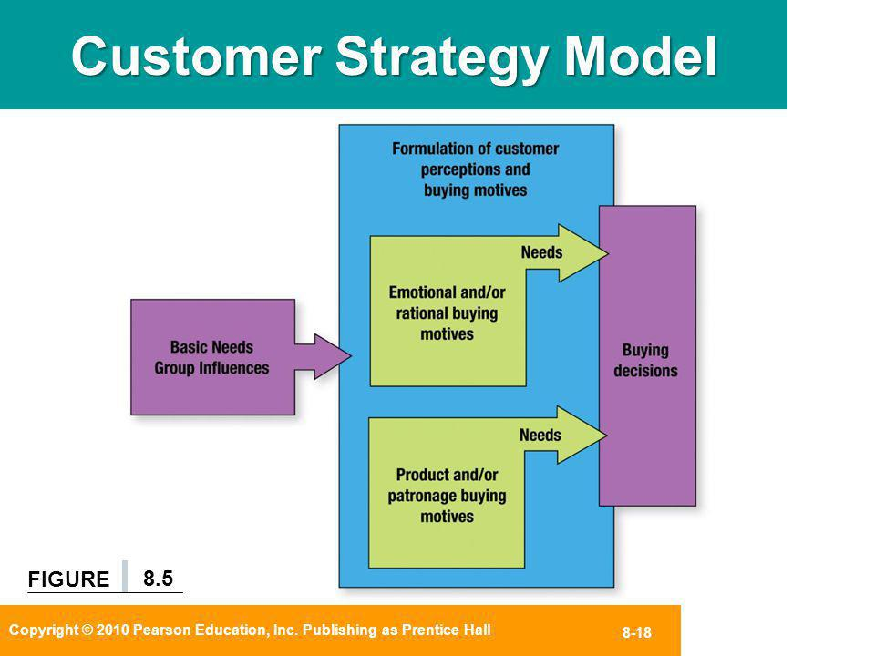 Customer Strategy Model
