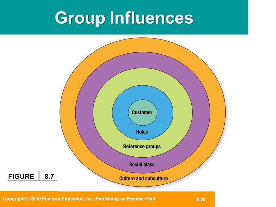 Group Influences FIGURE 8.7