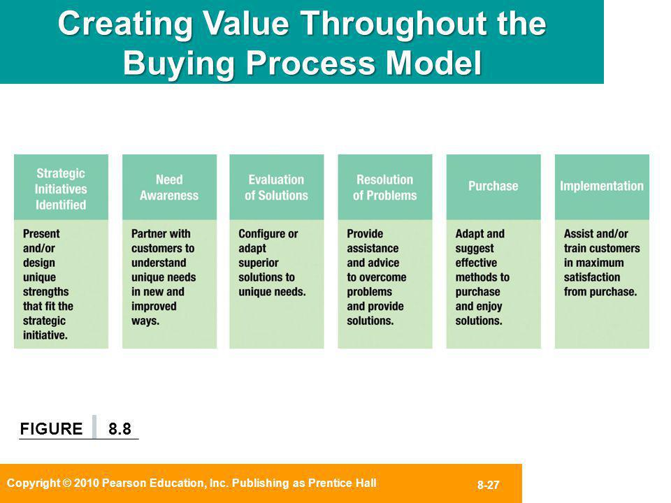 Creating Value Throughout the Buying Process Model