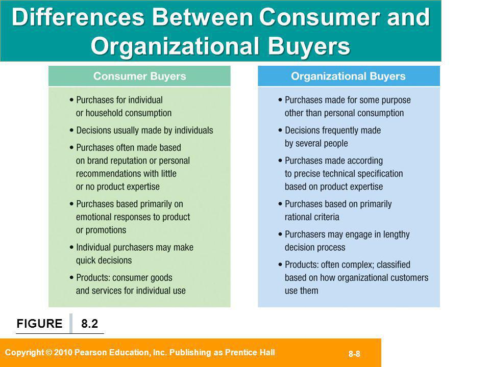 Differences Between Consumer and Organizational Buyers