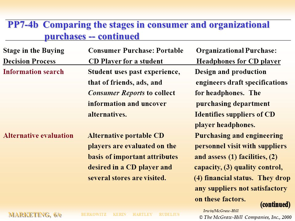 PP7-4b Comparing the stages in consumer and organizational