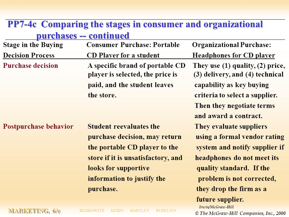 PP7-4c Comparing the stages in consumer and organizational
