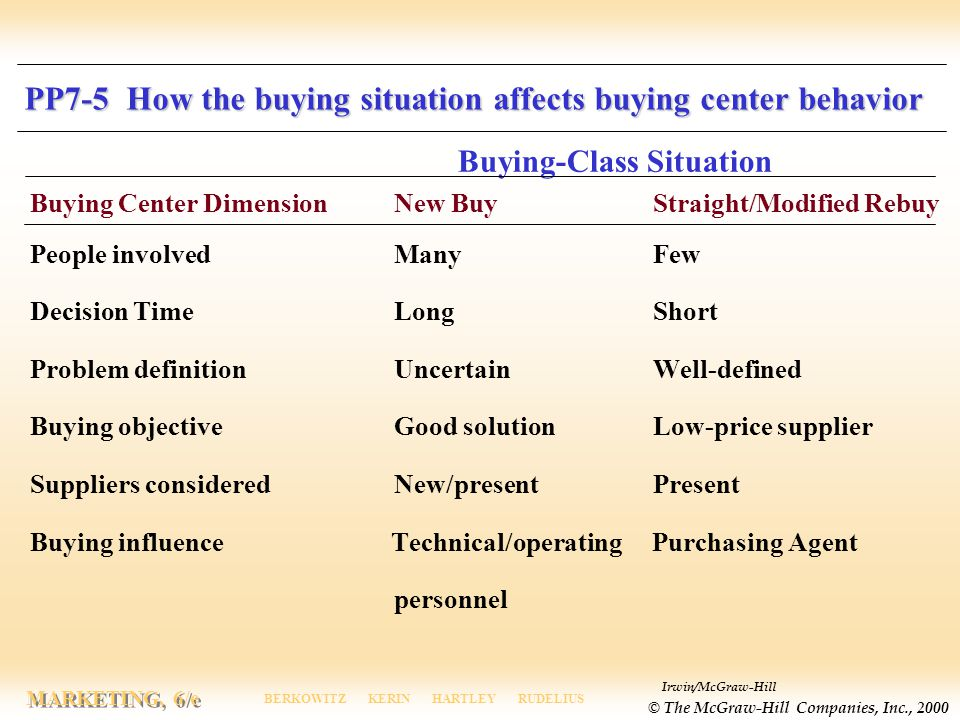 PP7-5 How the buying situation affects buying center behavior