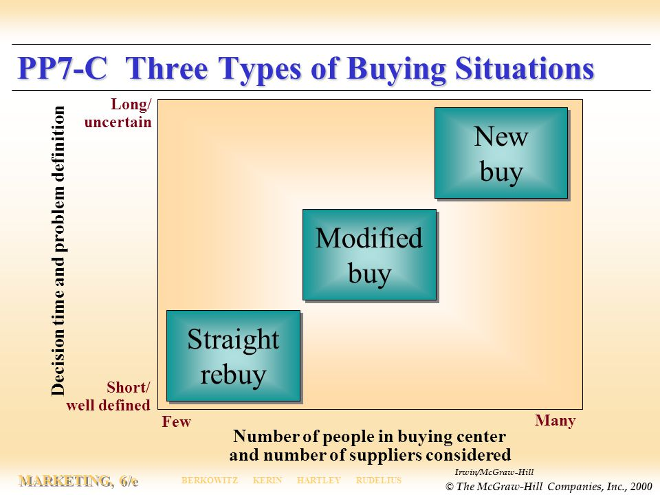 PP7-C Three Types of Buying Situations