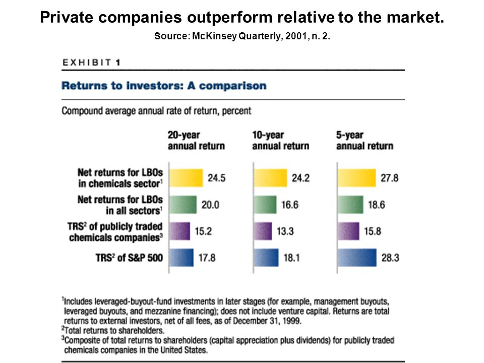 Private companies outperform relative to the market