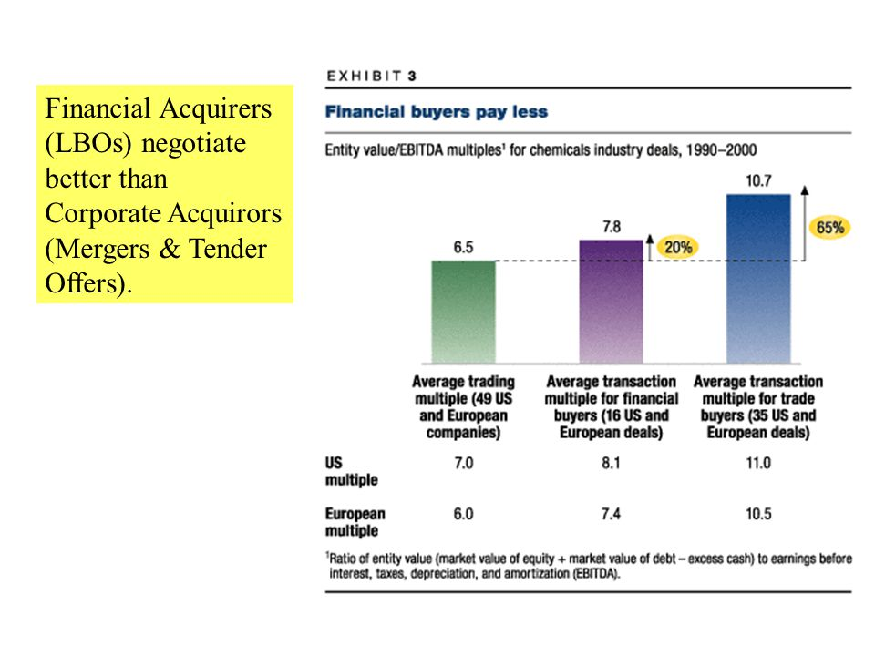 Financial Acquirers (LBOs) negotiate better than Corporate Acquirors (Mergers & Tender Offers).