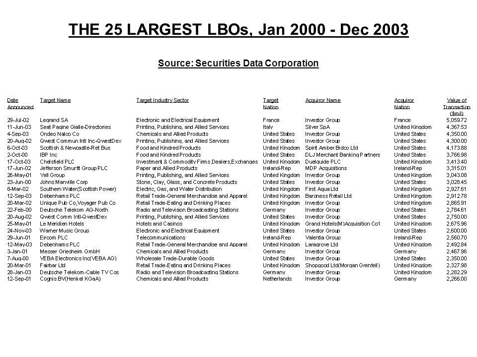 THE 25 LARGEST LBOs, Jan 2000 - Dec 2003 Source: Securities Data Corporation