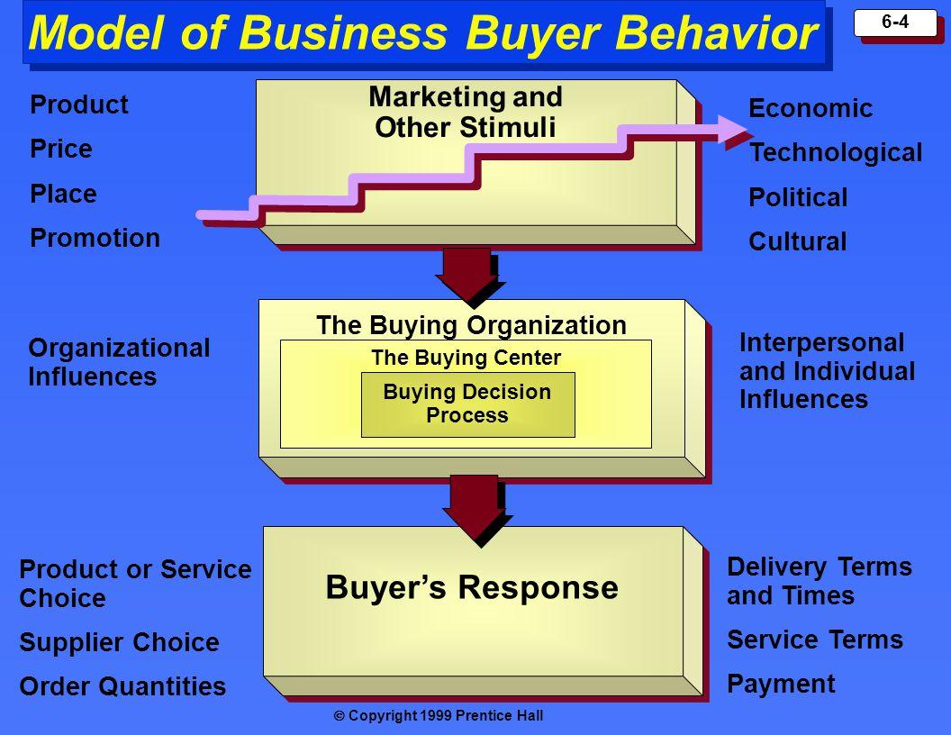 The Buying Organization