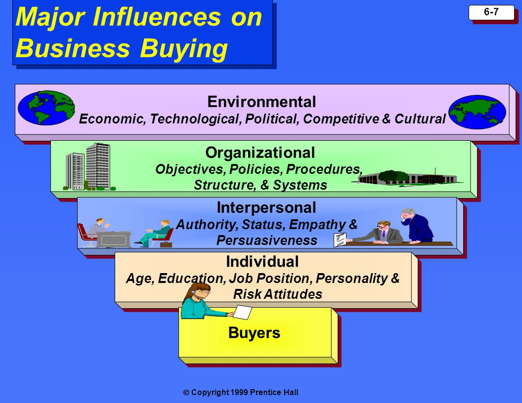 Major Influences on Business Buying