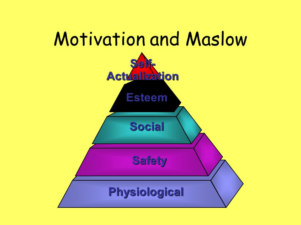 Motivation and Maslow Self- Actualization Esteem Social Safety