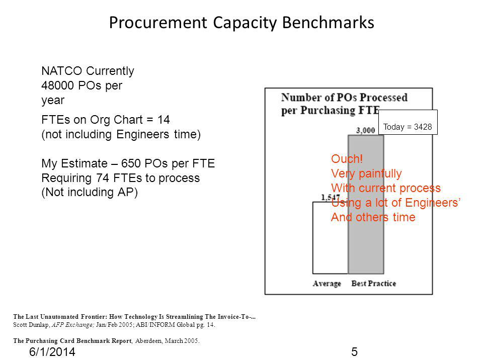 Procurement Capacity Benchmarks