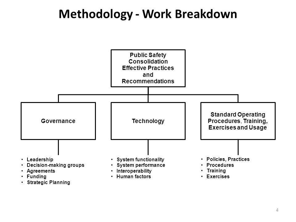 Methodology - Work Breakdown
