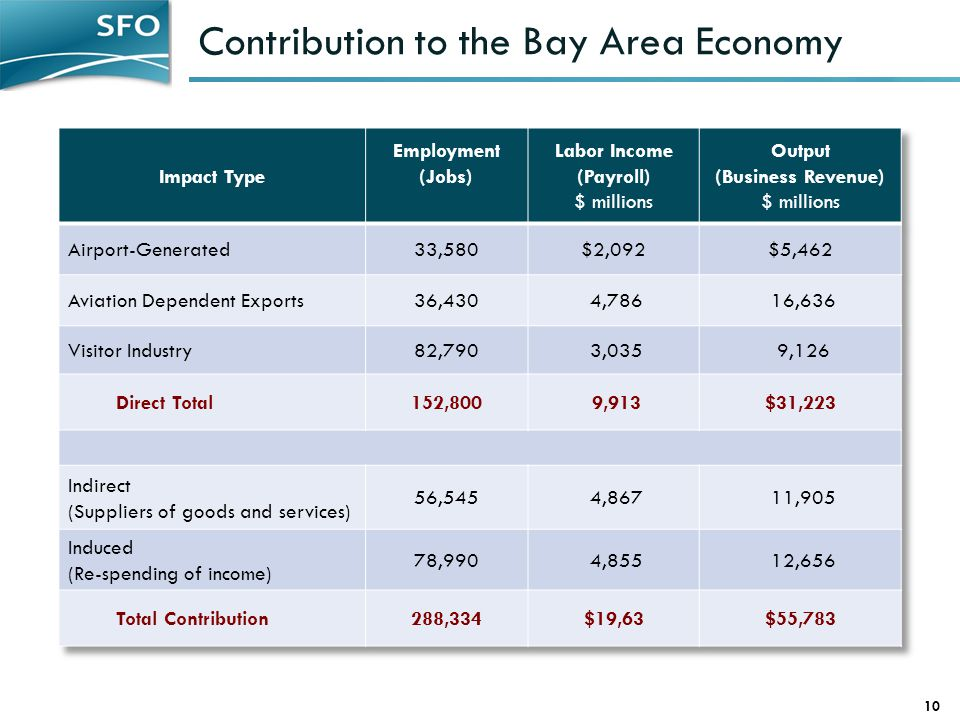 Contribution to the Bay Area Economy