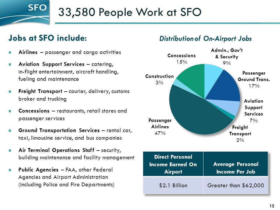33,580 People Work at SFO Jobs at SFO include: