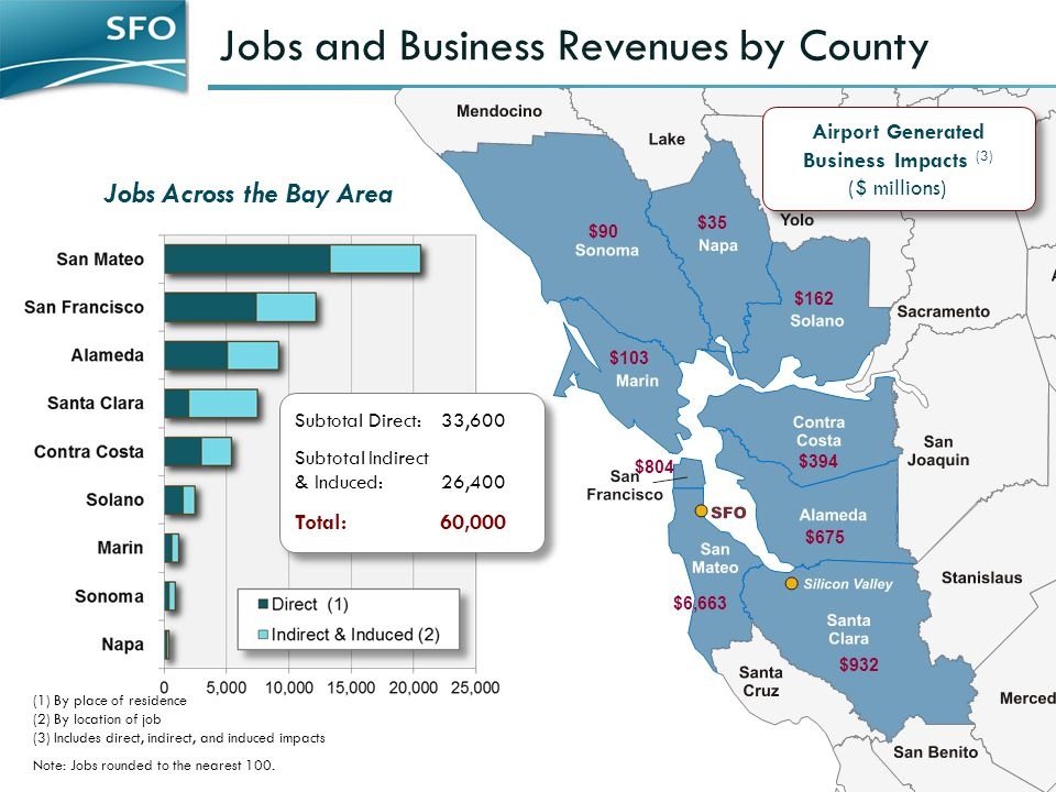 Jobs and Business Revenues by County