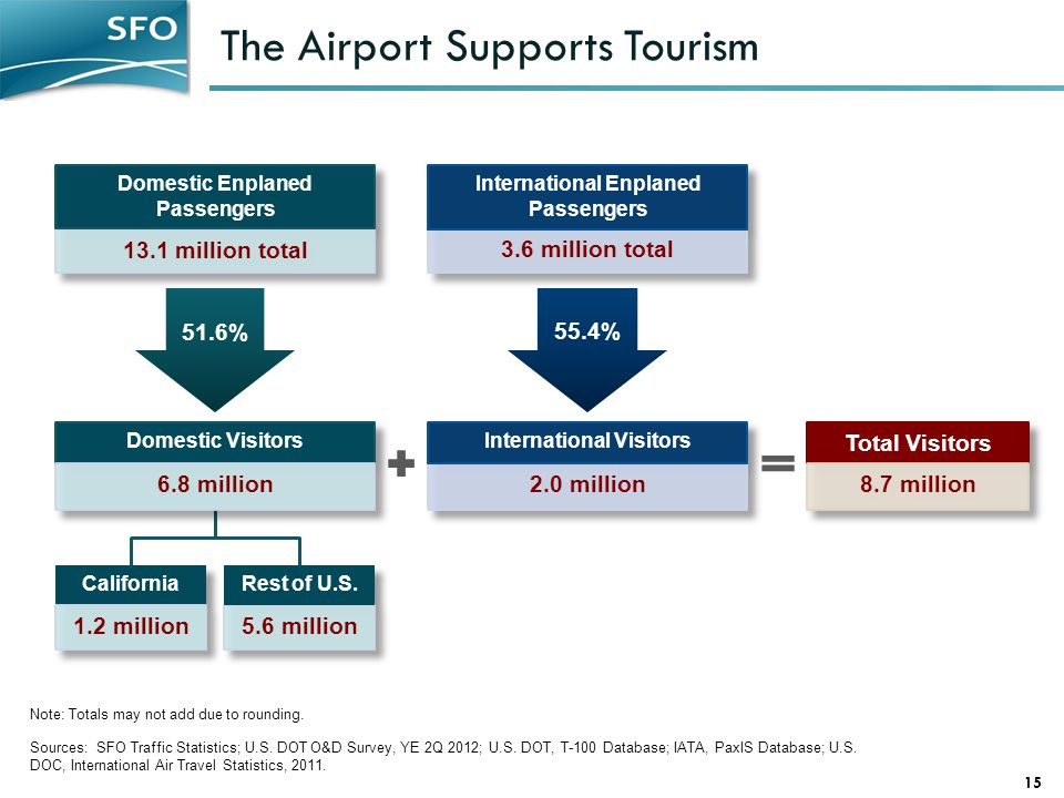 The Airport Supports Tourism