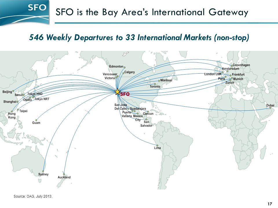 SFO is the Bay Area's International Gateway