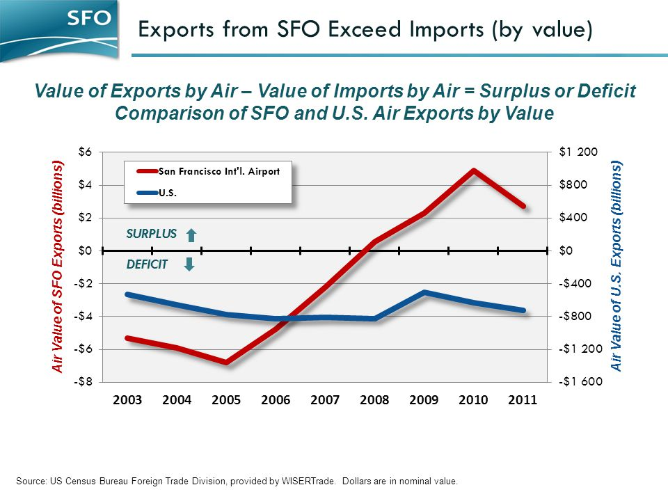 Exports from SFO Exceed Imports (by value)