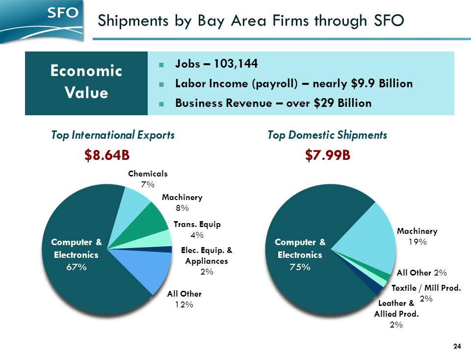 Shipments by Bay Area Firms through SFO