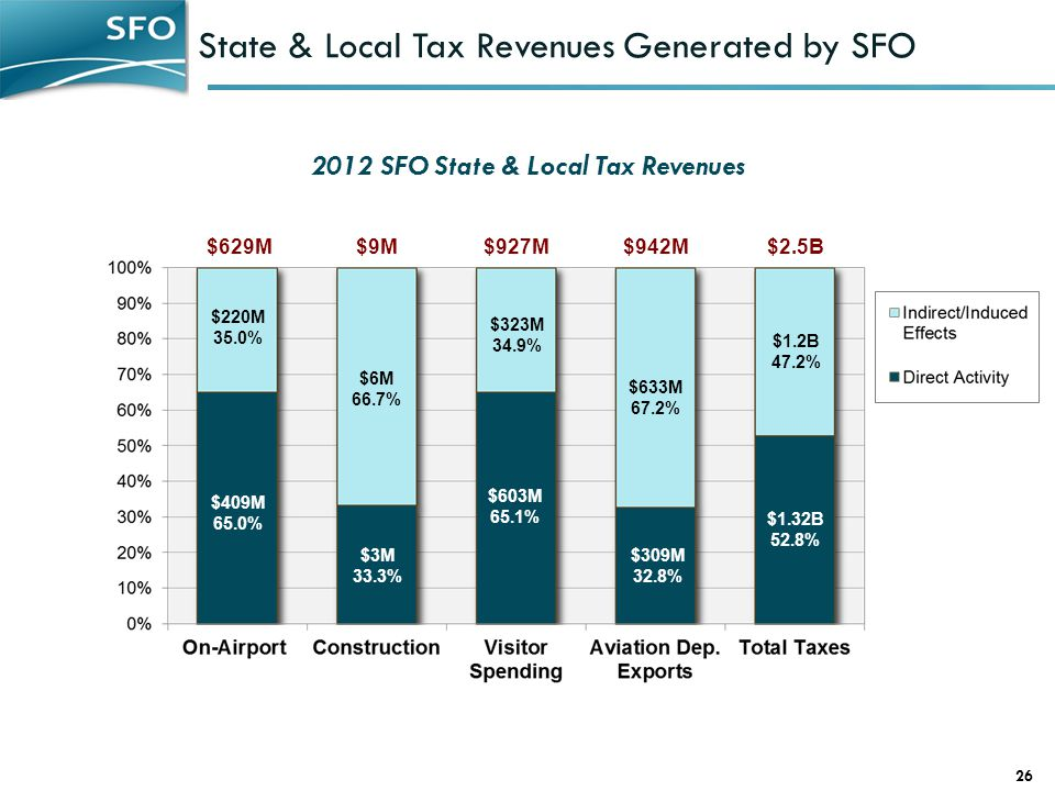 State & Local Tax Revenues Generated by SFO