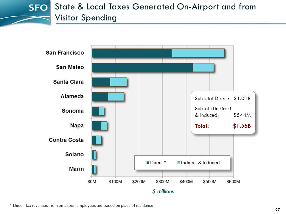 State & Local Taxes Generated On-Airport and from Visitor Spending