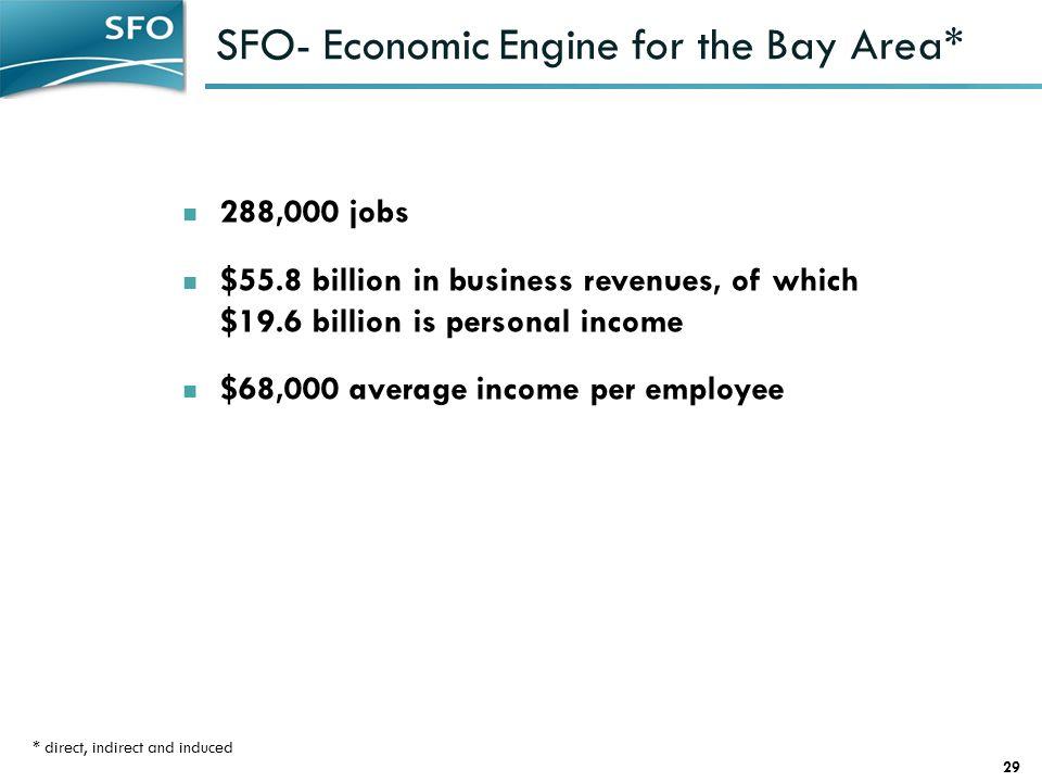 SFO- Economic Engine for the Bay Area*