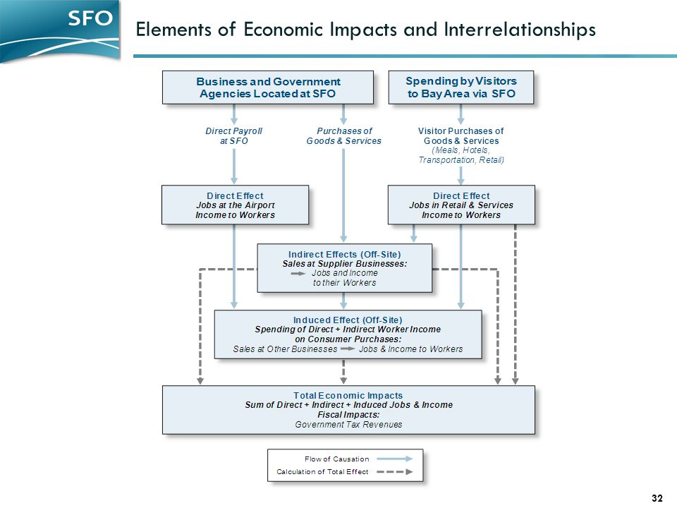 Elements of Economic Impacts and Interrelationships