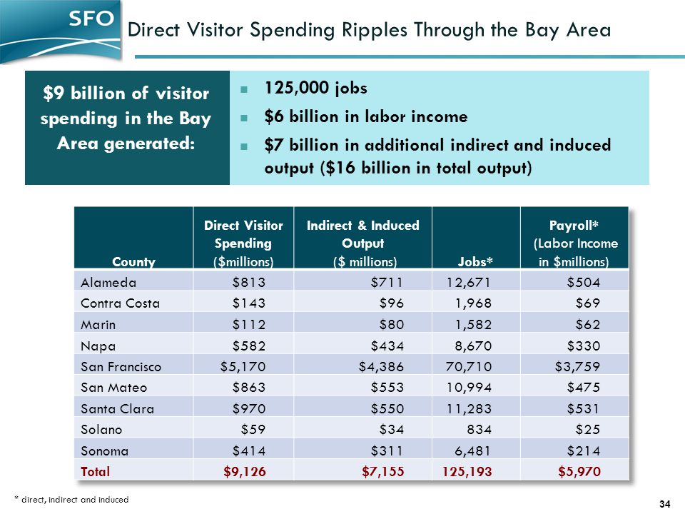 Direct Visitor Spending Ripples Through the Bay Area